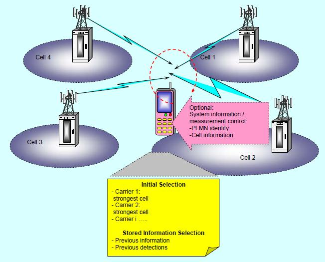 Cell selection and reselection in LTE UE