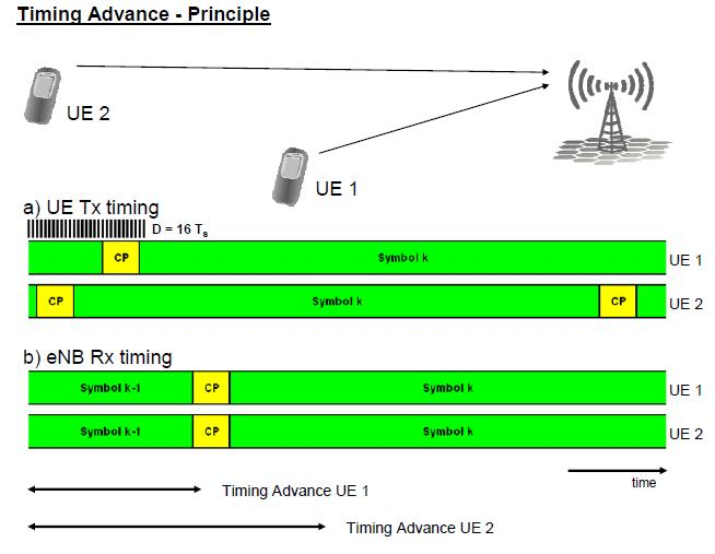 Timing Advance in LTE
