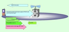Radio Protocol Architecture in LTE