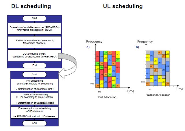 lte scheduling Study of downlink scheduling algorithms in lte networks s fouziya sulthana and r nakkeeran department of electronics engineering, school of engineering and.