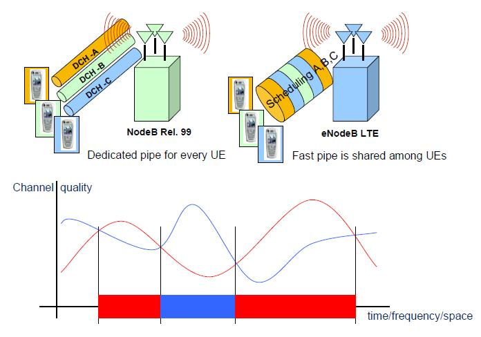 Scheduling Principle,Frequency and time domain in LTE