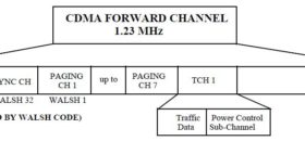 Forward Channel Structure in CDMA