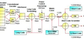 How Forward Link Traffic Channel Physical Layer in CDMA