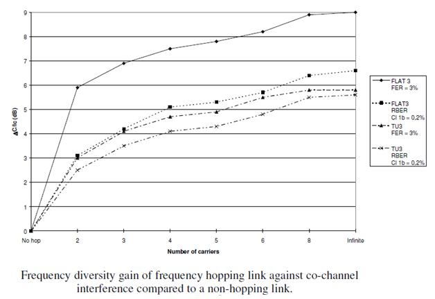 Frequency Diversity Gain with Hopping
