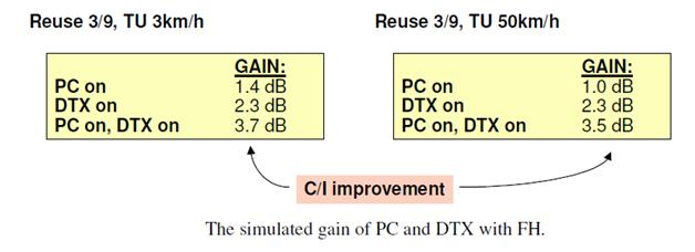 Gain of DTX and Power control