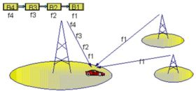 How Interference Diversity of Hopping in GSM