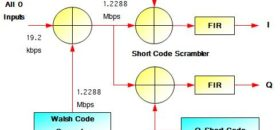 How Physical Layer of Pilot,Sync and Paging channel in CDMA