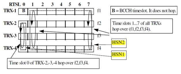 TRX acts in baseband frequency hopping