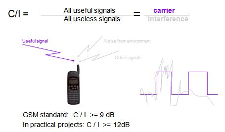 ci in gsm