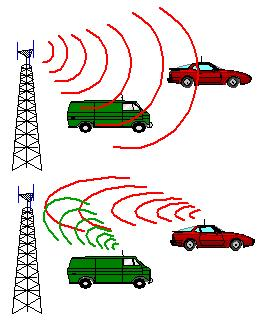 Basic Test for LTE Transmitter and Receiver Design