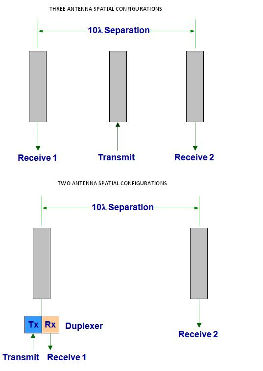 ANTENNA SPATIAL CONFIGURATIONS
