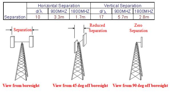 Structure of Main BCCH in GSM