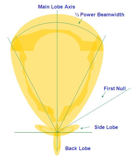 Antenna Pattern Theoritical
