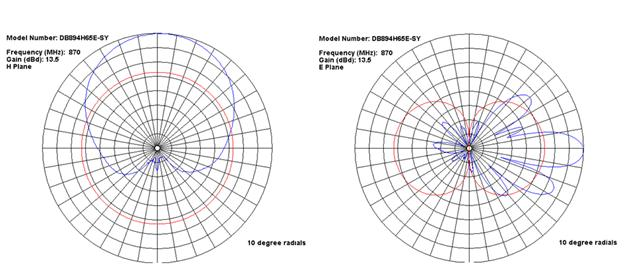 Antenna Radiation Pattern