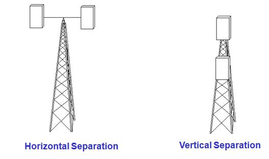 SPATIAL ANTENNA DIVERSITY CONFIGURATIONS