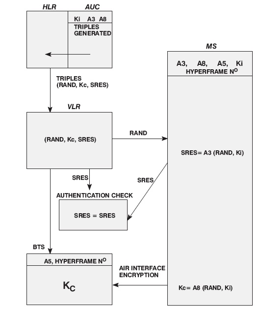 Authentication Process in GSM