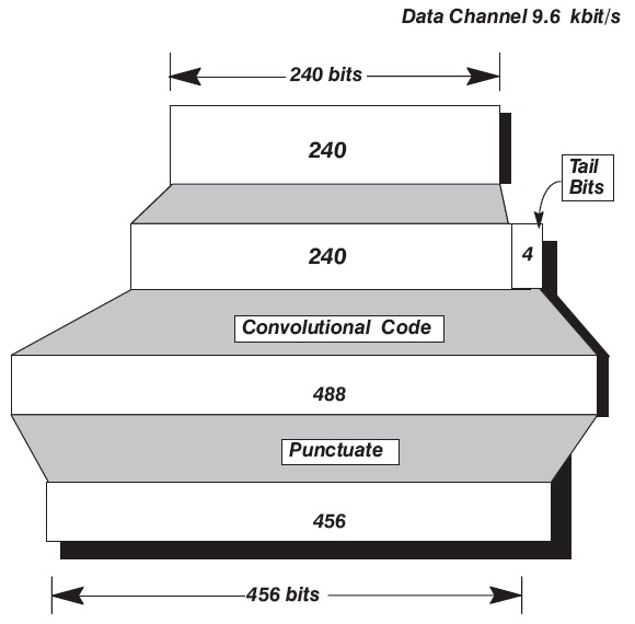 Data Channel Encoding