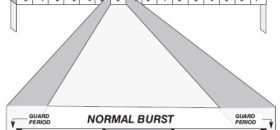 What is Burst in GSM and Burst Types in GSM