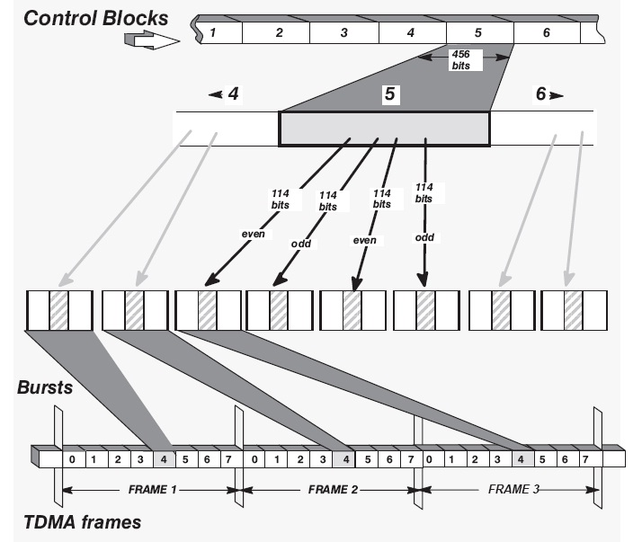 Rectangular Interleaving Control in GSM