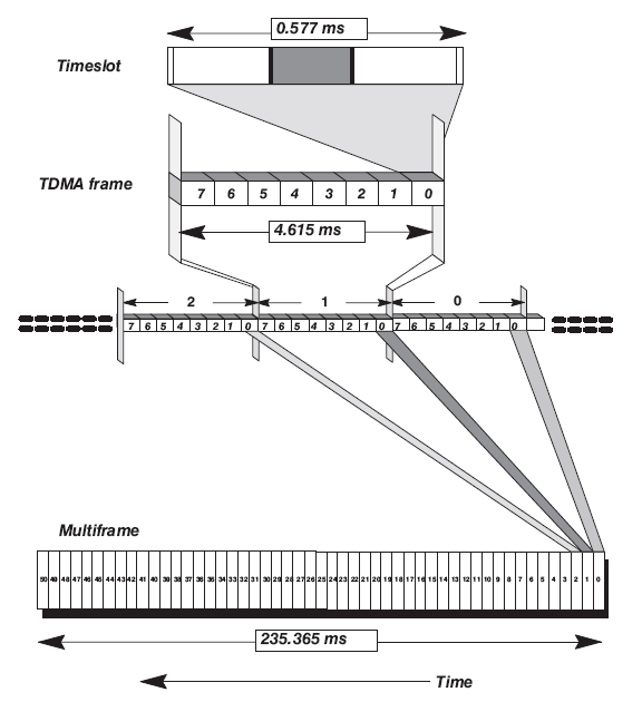 The 51-frame Control Channel Multiframe