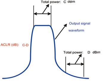 Adjacent Channel Leakage power Ratio