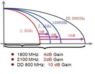 Difference in Propagation Loss due to Frequency Band