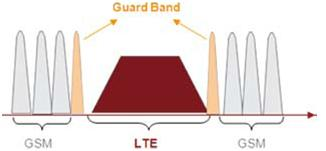 Guard Band definition between LTE and GSM