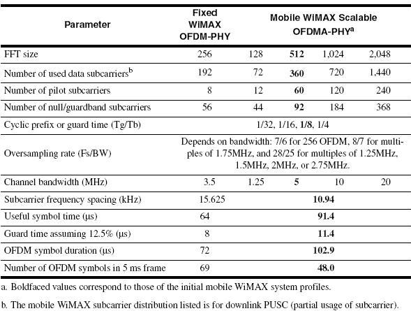 OFDM Parameters Used in WiMAX