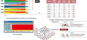 Why Operators require Spectrum Reframing in LTE