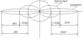 All about Antennas. What is, How Works, How Many Types.