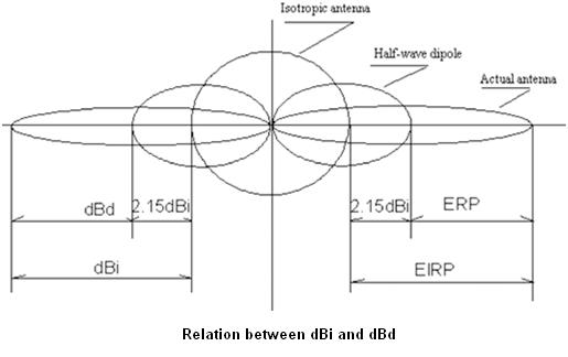 Relation between dBi and dBd