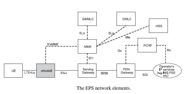 The EPC network element