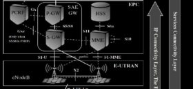 LTE Architecture- SERVICE, EPC, E-UTRAN and User Equipment