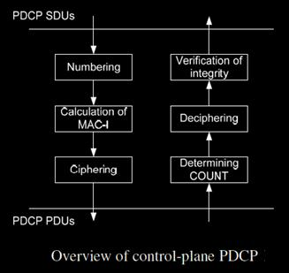 Overview of control plane PDCP
