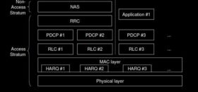 LTE Layer 2 user plane protocol stack in detail