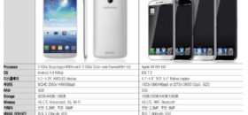 Leaks document Future iPhone and Samsung Handset details
