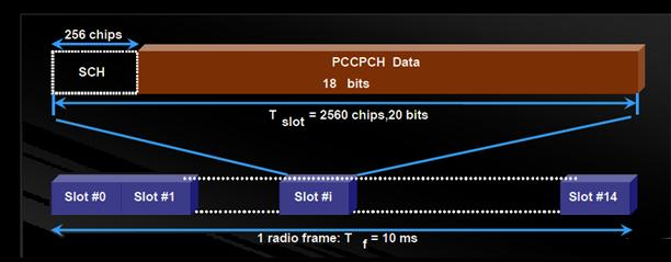 PCCPCH wcdma channel