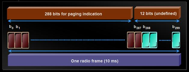 Page Indicator Channel 3g