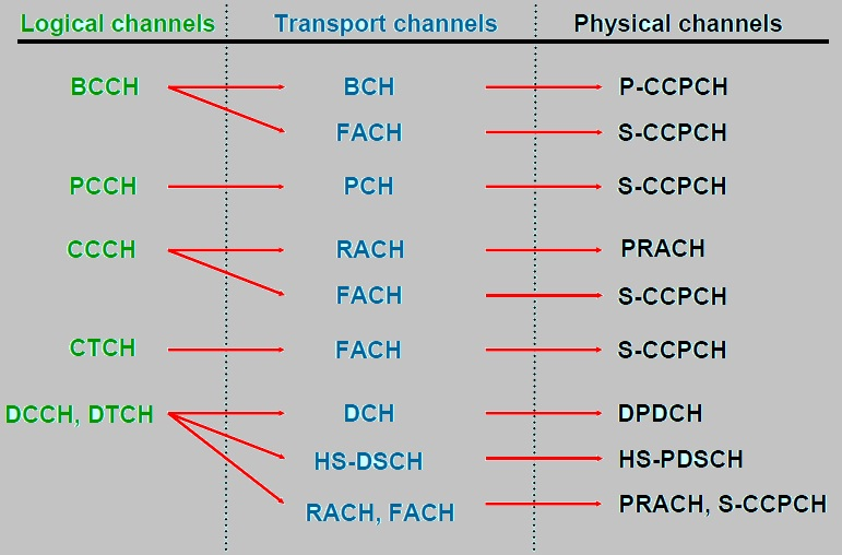 Channel mapping in umts
