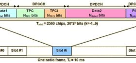 Work of Downlink Dedicated Physical Channel for 3G