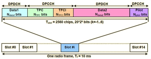 Frame Structure of Downlink DPCH