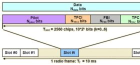 Work of Uplink Dedicated Physical Channel in WCDMA