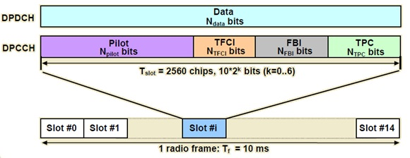 Frame Structure of Uplink DPDCH in 3g