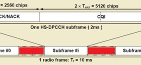 What is HS-DPCCH and High-Speed Dedicated Physical Control Channel work in WCDMA