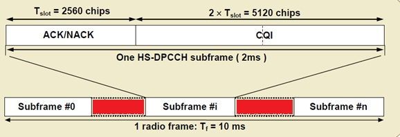 HS-DPCCH and High-Speed Dedicated Physical Control Channel work in WCDMA