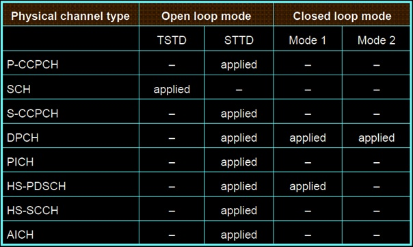 Transmit Diversity mode in umts