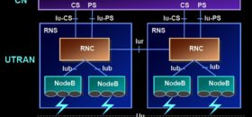 UMTS Network Structure