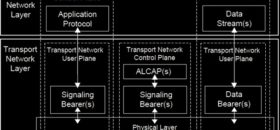 How UTRAN Terrestrial Interface Protocol Mode – UTRAN layers and planes