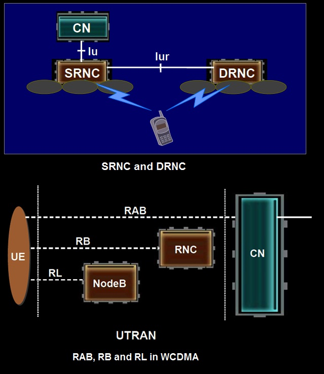 SRNC and DRNC and also RAB, RB and RL in WCDMA