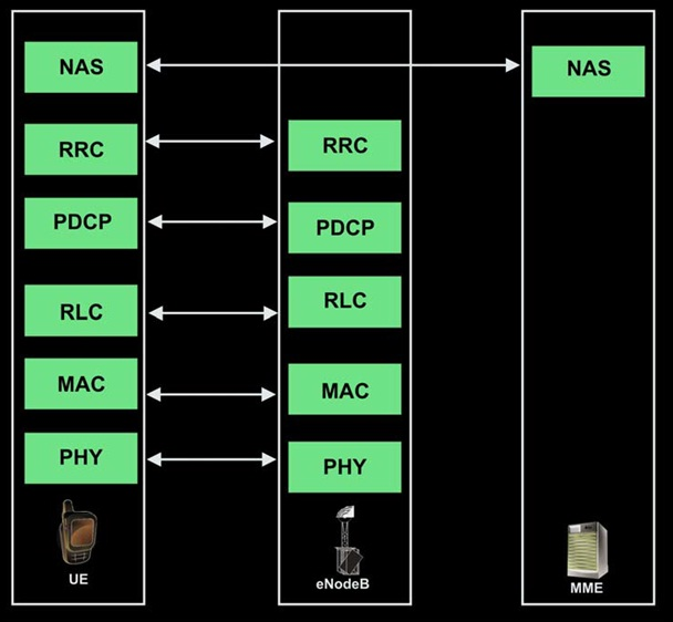 Control plane protocol stacks in LTE